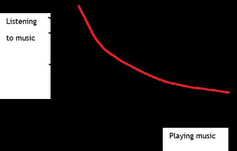 chart, listening to music